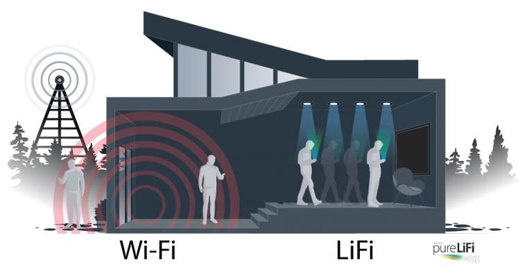 Technologia Li-Fi od Wi-FI