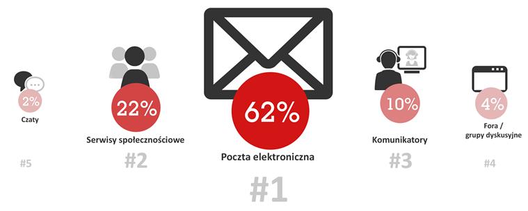 aa47ef71ec5446 Procent osób, dla których dana forma komunikacji jest najważniejsza. Nie ma  dnia bez poczty. Codzienne korzystanie z poczty potwierdza 69% ...