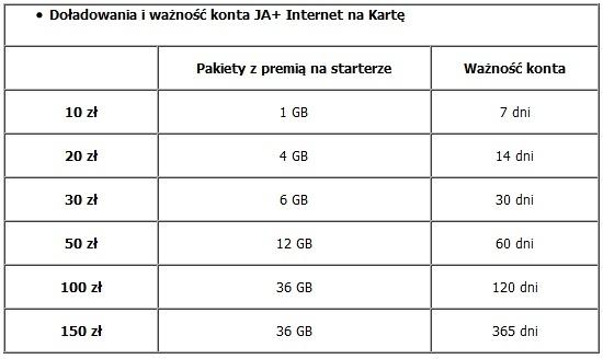 80a4c0f15351d7 Nowa oferta Plusa na internet LTE. Pakiety do 100 GB, opcja