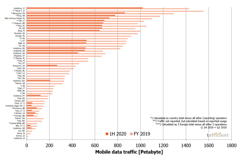 """Industry analysis #3 2020 Mobile data – first half 2020"""